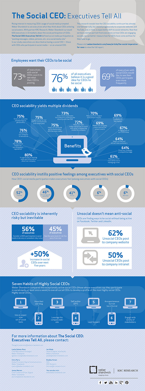 Social_CEO-Infographic