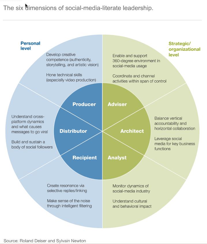 six-social-media-skills-every-leader-needs