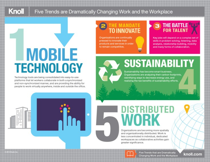FiveTrends changing the workplace