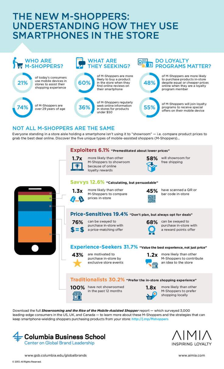 Mobile-Assisted-Shopper-Infographic-Sept2013