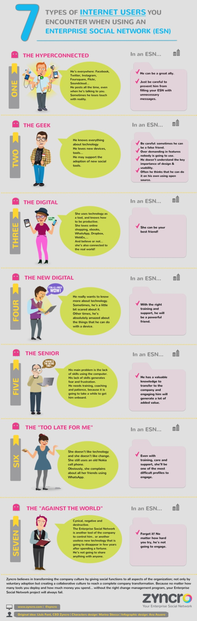 7 types of internet user you encounter when using an ESN
